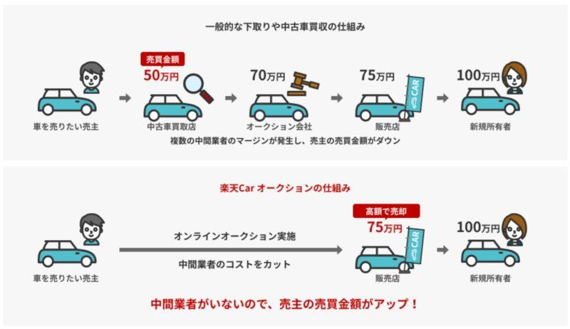 車の買取一括査定をやってみた中で一番高い方法は1つ!35万円UPを画像付きで晒します